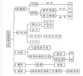 [中考物理]机械能与内能知识点结构图及点拔练习题