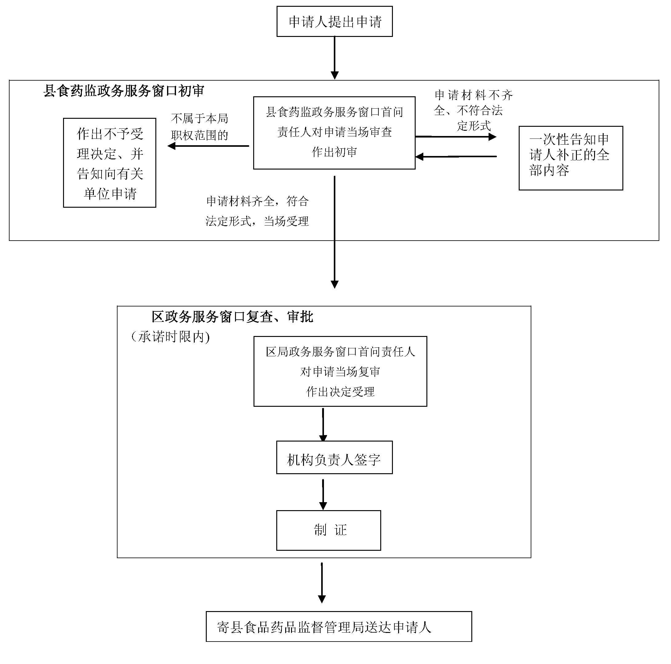 广西省田林县执业药师首次注册流程图