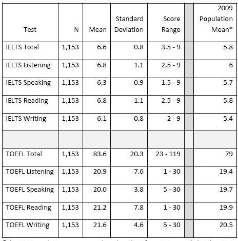 雅思和托福分数换算统计方法