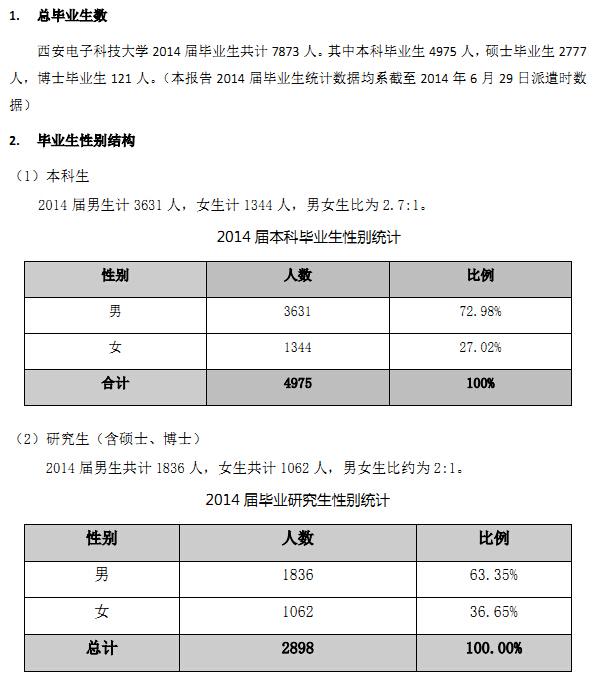 西安电子科技大学2014年毕业生就业质量报告