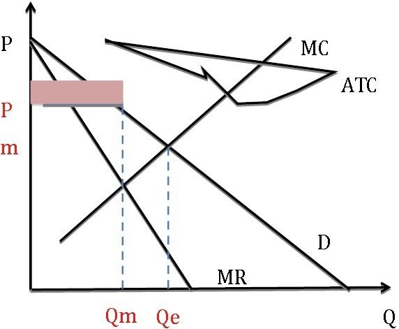 ap微观经济学考试改革解析