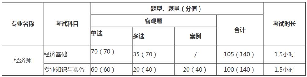 中级经济师考试题型和分值