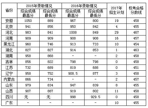 北京化工大学排名_北京化工大学