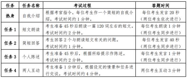 英语四级口语考试内容及流程(图)