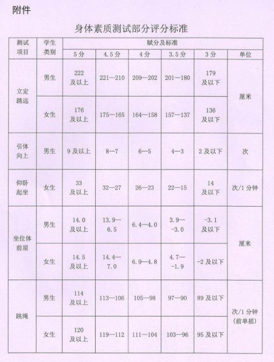 黑龙江哈尔滨2019中考体育评分标准