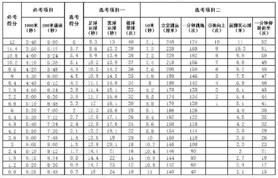 2019福建福州中考体育评分标准