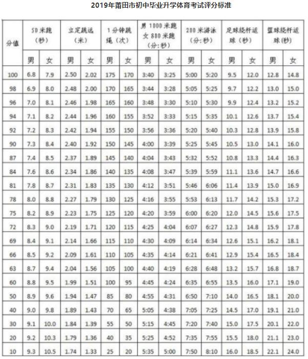 2019福建莆田中考体育考试评分标准