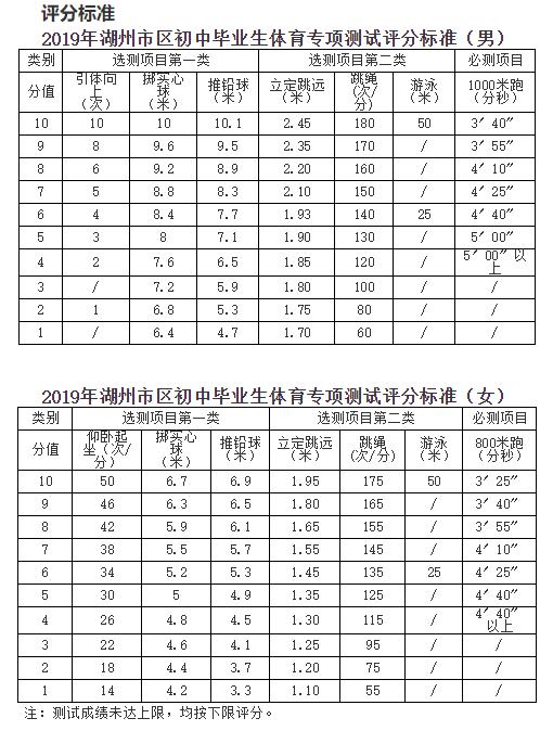 2019浙江湖州中考体育考试评分标准