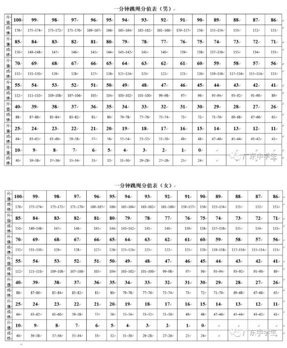 2019广东惠州中考体育一分钟跳绳考试评分标准