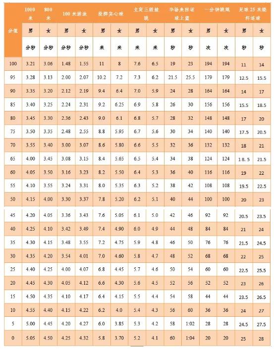 2019广东肇庆中考体育考试评分标准