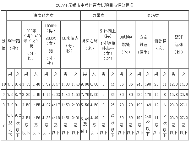 2019江苏无锡中考体育考试项目与评分标准