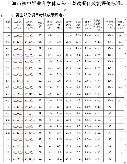 2019上海中考体育评分标准