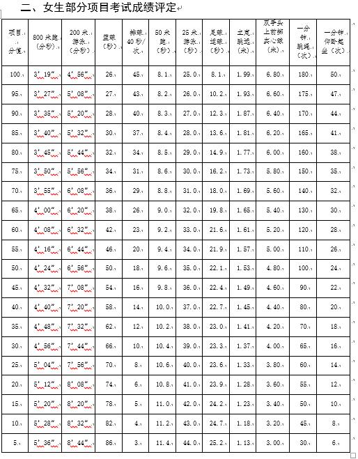 2019上海中考体育测试评分标准