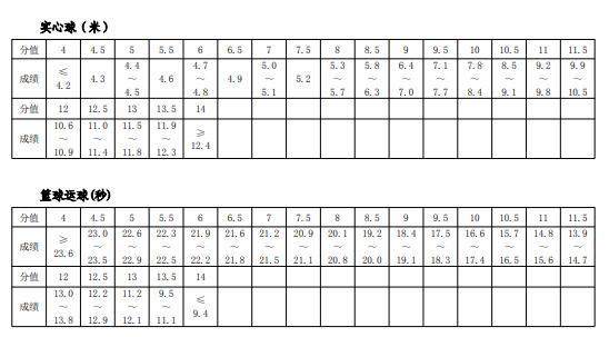 2019年河南郑州中考体育考试评分标准