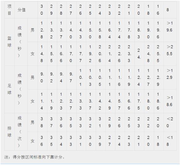 2019湖南益阳中考体育考试时间:4月25日至5月25日