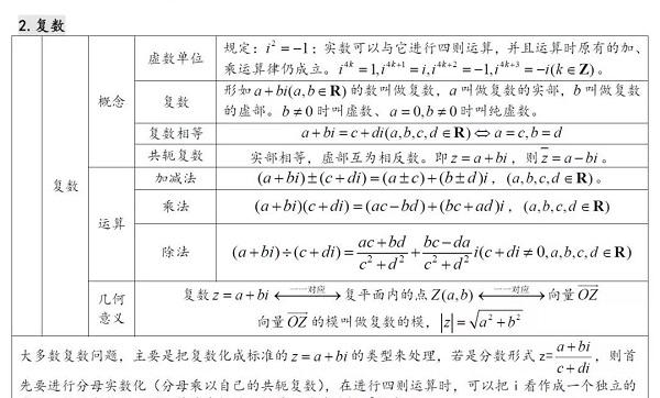 2019高考数学必会公式定理:复数