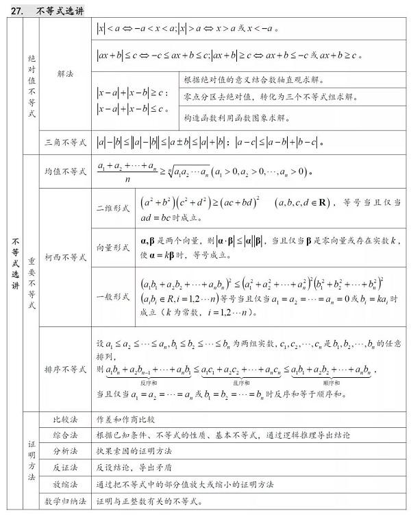 2019高考数学必会公式定理:不等式选讲