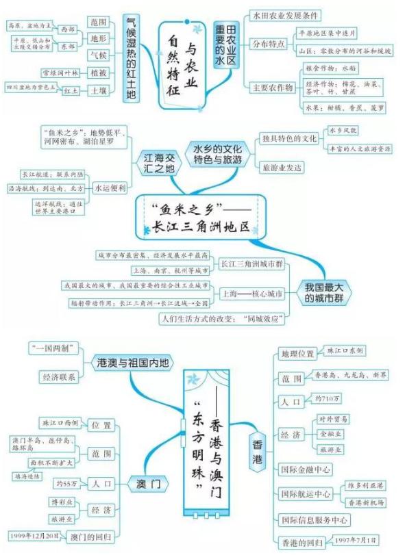 2019中考地理知识点框架图:中国南方地区