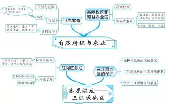 2019中考地理知识点框架图:中国青藏地区