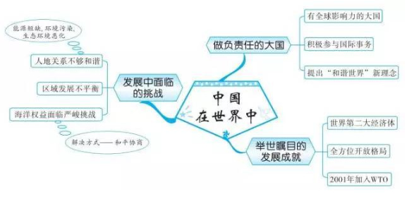 2019中考地理知识点框架图:中国在世界中