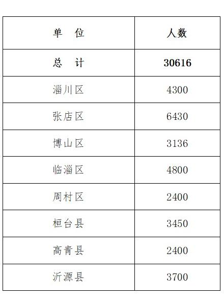 2019山东淄博各区中考招生计划
