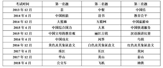 四级翻译题目(2013.12-2018.6)