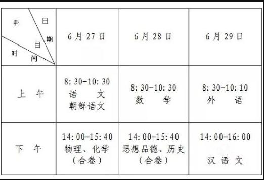 2019吉林长春中考报名人数为61510人共71个考点