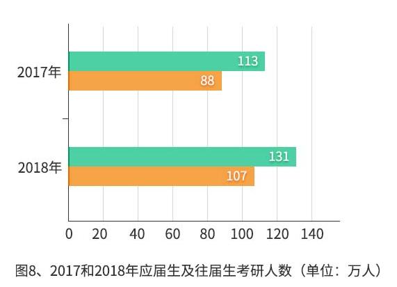 2020考研:往届考生比例超过应届考生