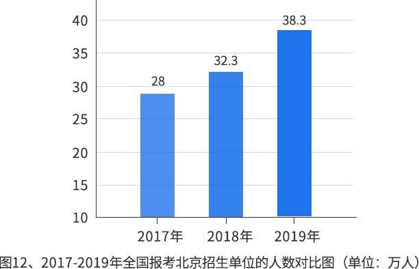 2020考研:热门报考专业统计分析
