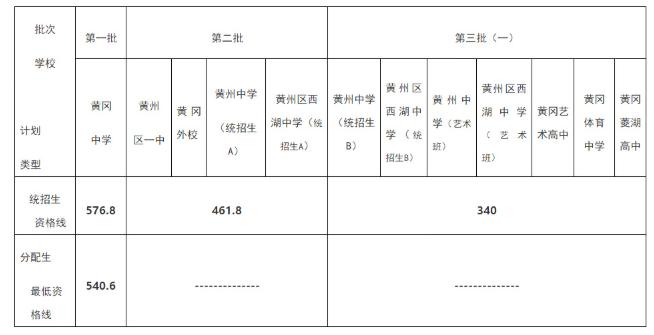 湖北黄冈黄梅县2019中考录取分数线