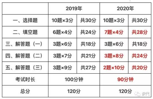 2020广东中考数学试卷题型变化解读