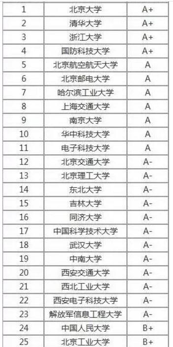 计算机考研学校排名_计算机考研学校等级