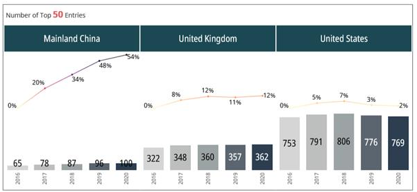2020年QS全球大学学科院校排行榜:中国世界50强学科增长54%