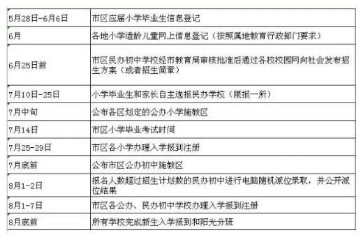 2020扬州市小升初政策
