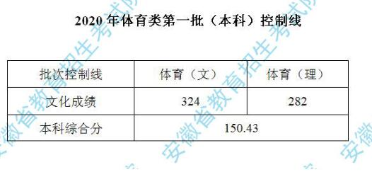 2020年安徽高考体育类第一批(本科)控制线