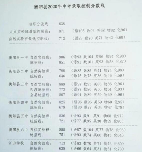2020衡阳县中考排名_中考加油图片