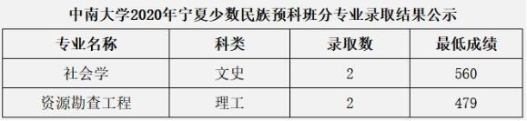 中南大学2020年宁夏少数民族预科班分专业高考录取分数线
