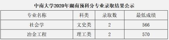 中南大学2020年湖南少数民族预科班分专业高考录取分数线