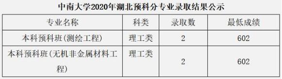 中南大学2020年湖北少数民族预科班分专业高考录取分数线