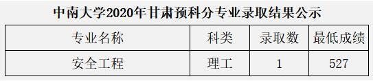 中南大学2020年甘肃少数民族预科班分专业高考录取分数线