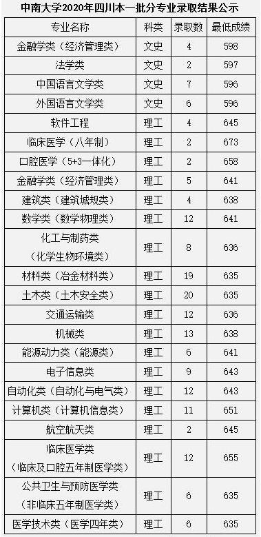 中南大学2020年四川本科一批分专业高考录取分数线