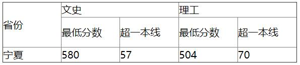 中国地质大学(武汉)2020年宁夏普通文理录取分数线