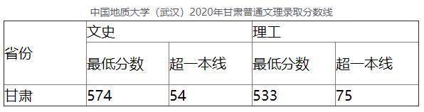 中国地质大学(武汉)2020年甘肃普通文理录取分数线