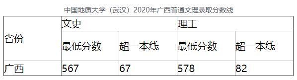 中国地质大学(武汉)2020年广西普通文理录取分数线