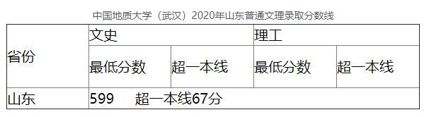 中国地质大学(武汉)2020年山东普通文理录取分数线
