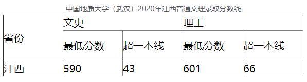 中国地质大学(武汉)2020年江西普通文理录取分数线