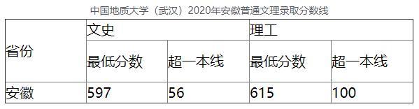 中国地质大学(武汉)2020年安徽普通文理录取分数线