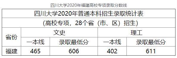 2020年四川大学福建高校专项高考录取分数线
