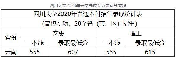 2020年四川大学云南高校专项高考录取分数线