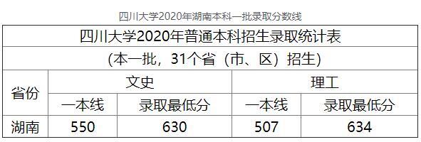 2020骞村洓宸濆ぇ瀛︽箹鍗楁湰绉戜竴鎵归珮鑰冨綍鍙栧垎鏁扮嚎